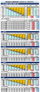 障害支援区分の審査判定実績(平成29年10月~平成30年9月)
